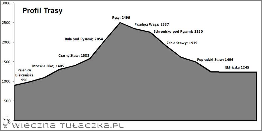 profil trasy