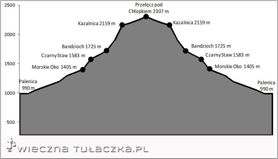 Szlak na Przełęcz pod Chłopkiem - profil trasy