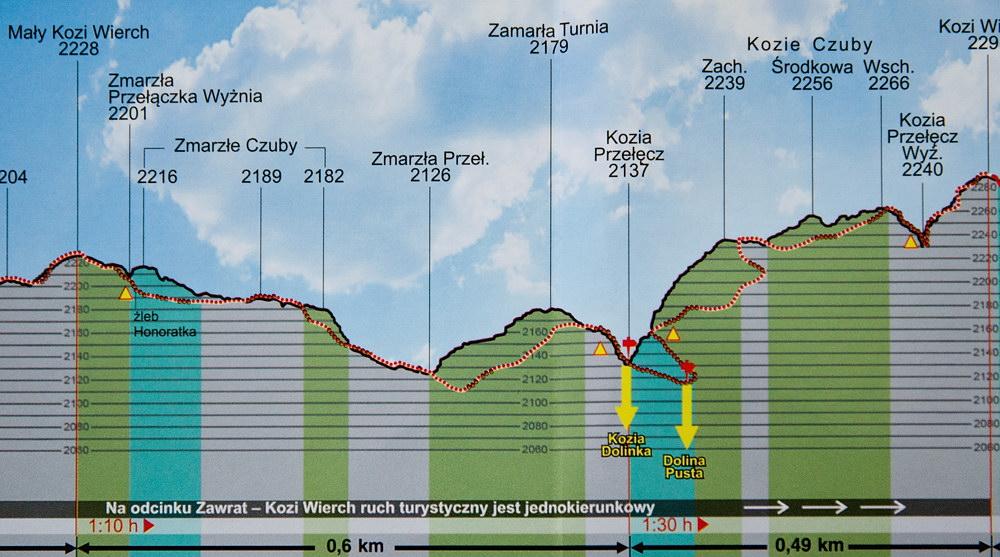 Orla Perć, dodatek do mapy Orla Perć Agencji Wydawniczej WiT