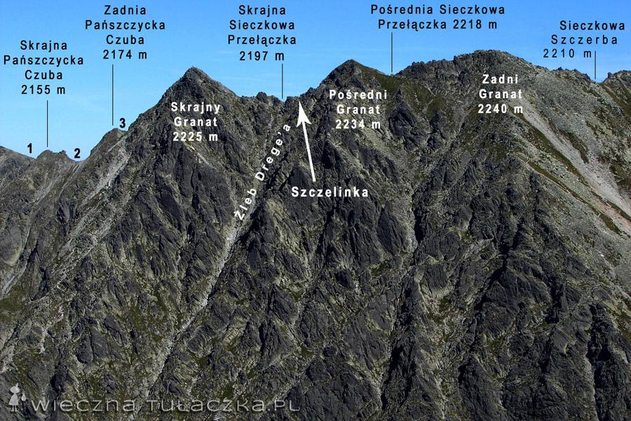 Na początek spójrzmy sobie na masyw Granatów. 1.Pańszczycka Przełęcz (2115 m), 2.Pańszczycka Przełączka Pośrednia (2145 m), 3.Pańszczycka Przełączka Wyżnia (2171 m). Zdjęcie wykonane z Kościelca.