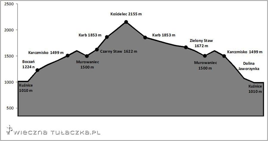 Profil trasy na Kościelec