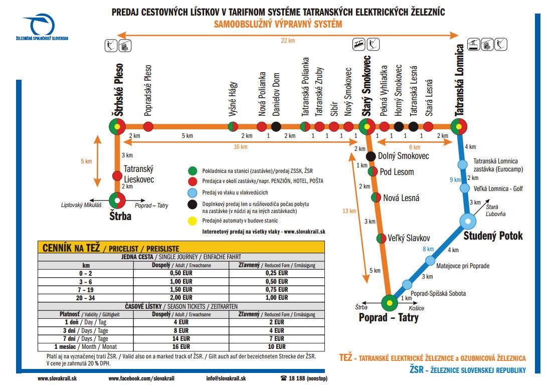 """""""Elektriczka"""" - schemat połączeń oraz ceny. Tatrzańskie linie obsługiwane są przez Tatranské elektrické železnice (TEŽ)."""