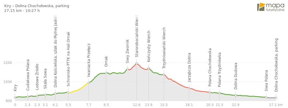 Profil trasy na Starorobociański Wierch